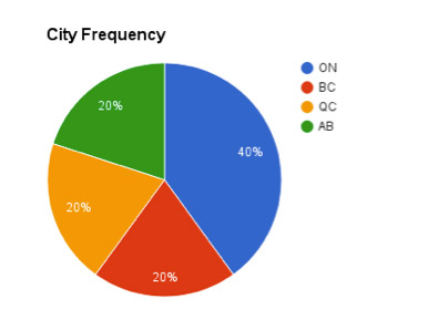 Web_Design_Jobs_Canada_City_Frequency4.png