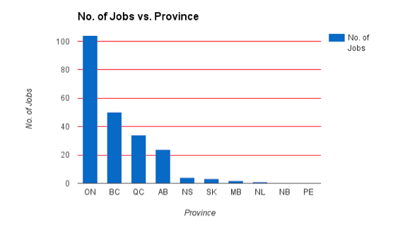 Web_Design_Jobs_Canada_by_province.png